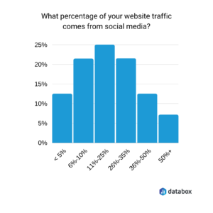 One-quarter of businesses see up to 25% of website traffic driven by social media, making it critical to driving ROI.