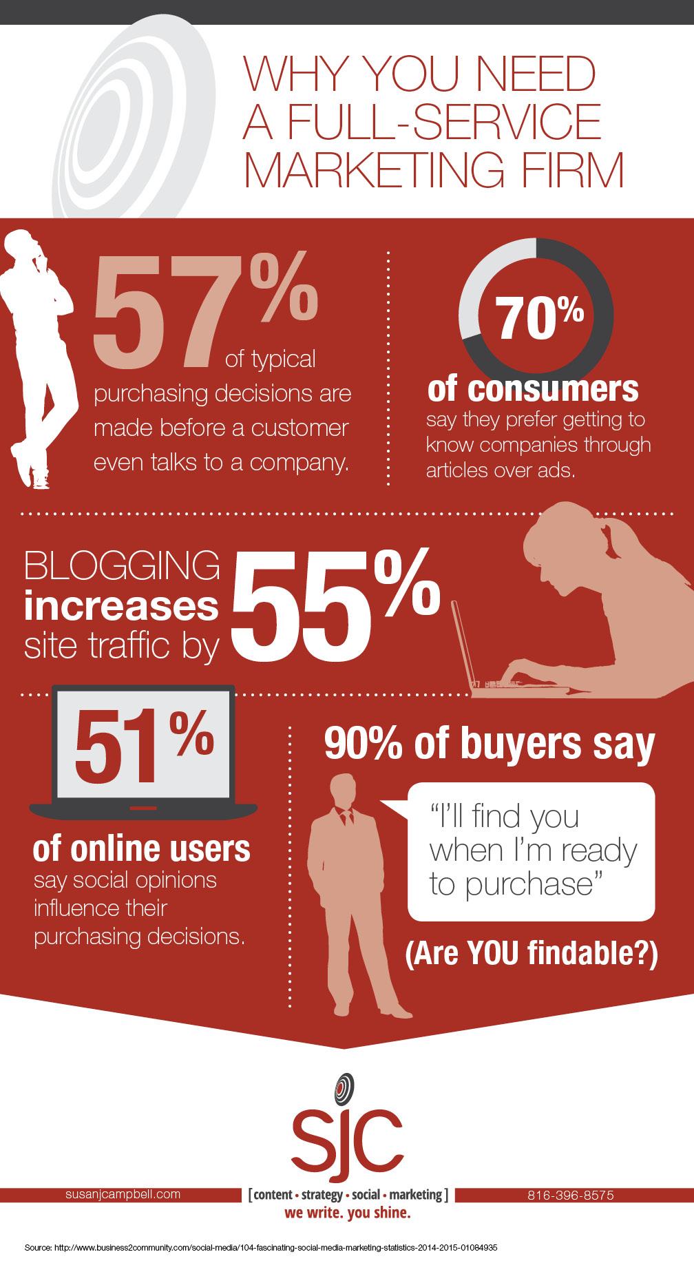 SJC infographic_full service marketing