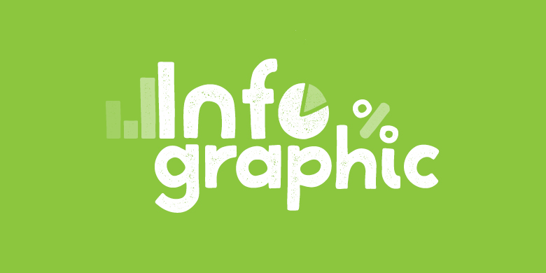 An infographic is easily-digestible by the consumer and provides a way to promote brand awareness.