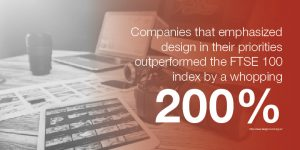 Emphasizing design in your marketing strategy has proven to help your business outperform competitors.