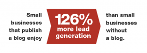 What's the best marketing budget investment? Content marketing is a proven lead generation tool.