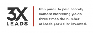 The more you invest in content marketing, the better your ROI on lead generation.
