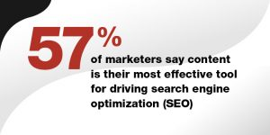 Content is the driving force behind SEO. Without content distribution, search engine optimization can only go so far.