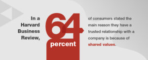 Brands focus on shared values to build relationships with consumers.